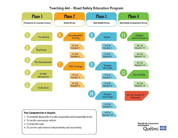 The Four Phases of the Road Safety Education Program
